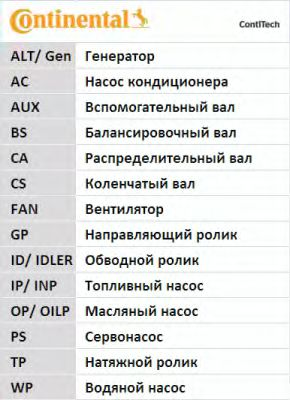 Ремень ГРМ CONTITECH арт. CT949